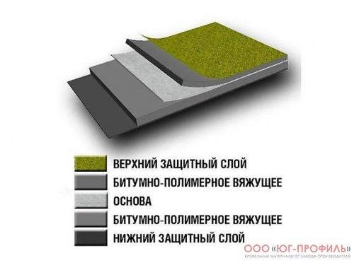 Наплавляемый материал | ООО