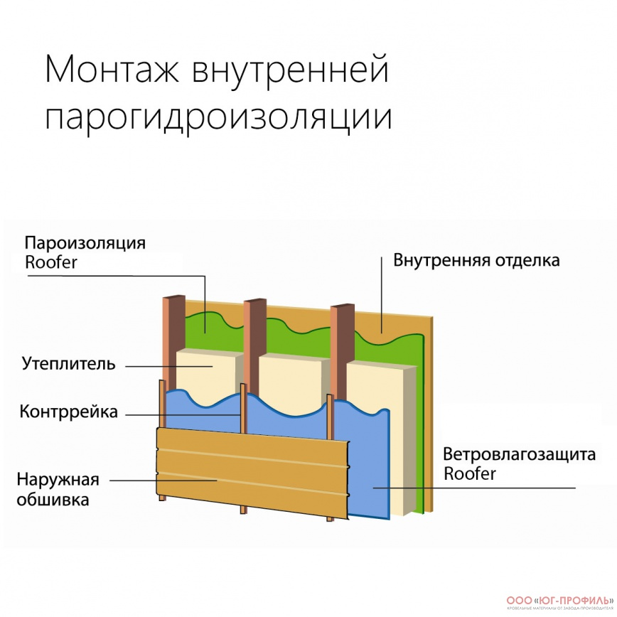 Roofer | ООО